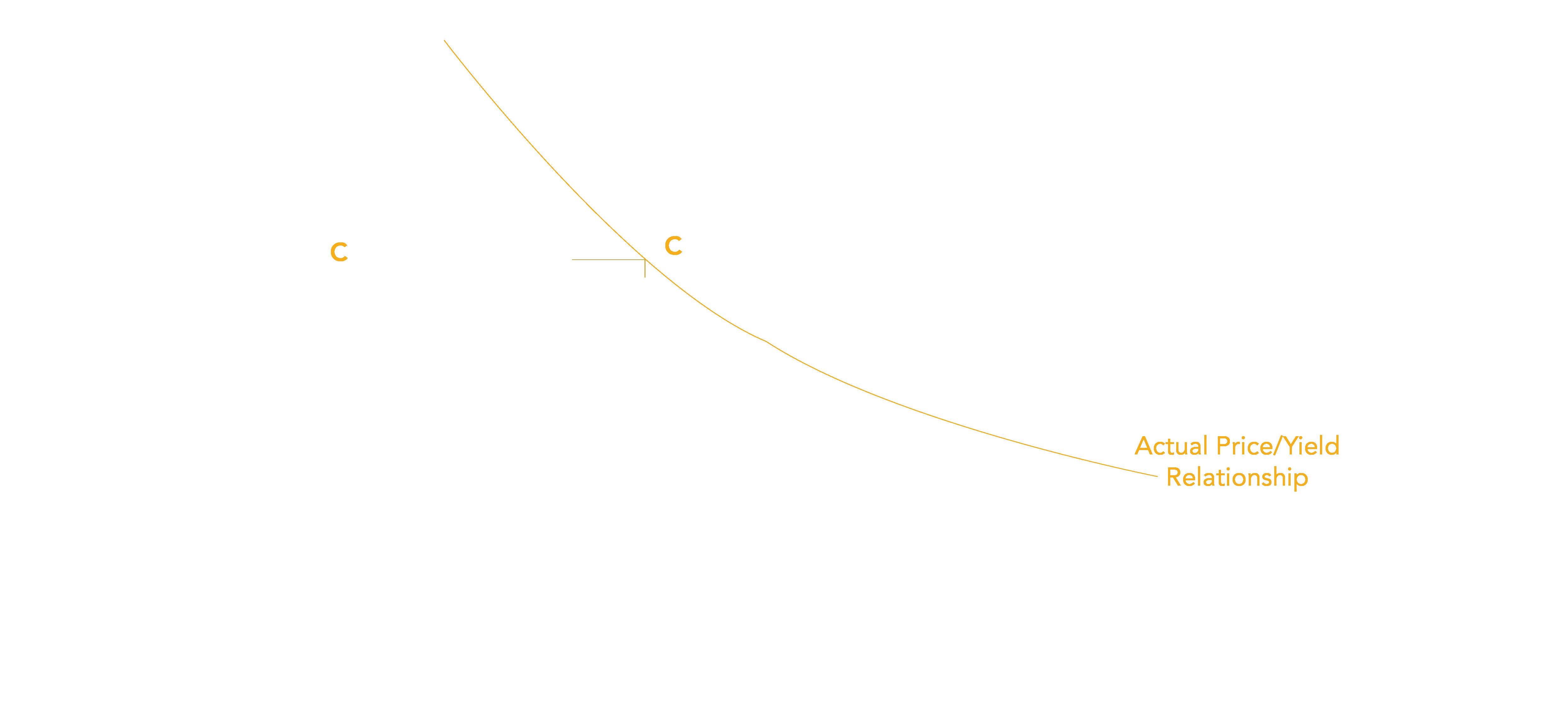 Bond Price Reacts