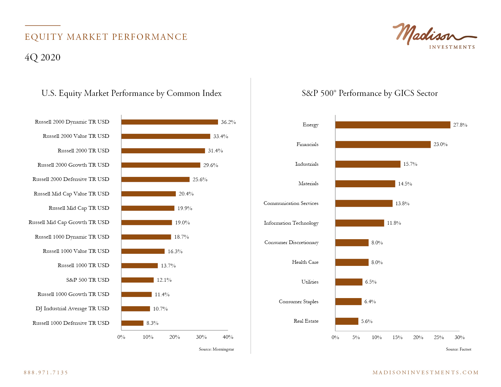 Equity Market Performance 4 Q20 1