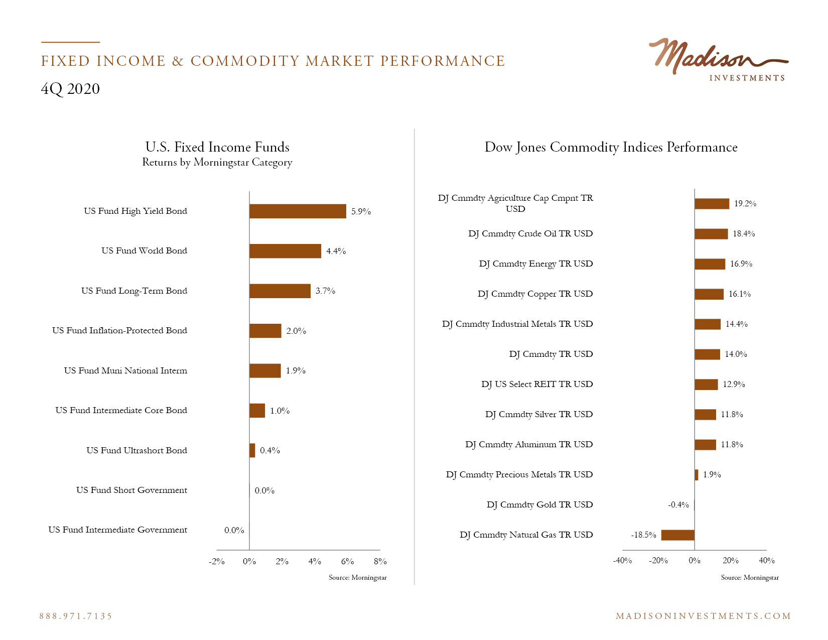 Fixed Income Market Performance 4 Q20 2