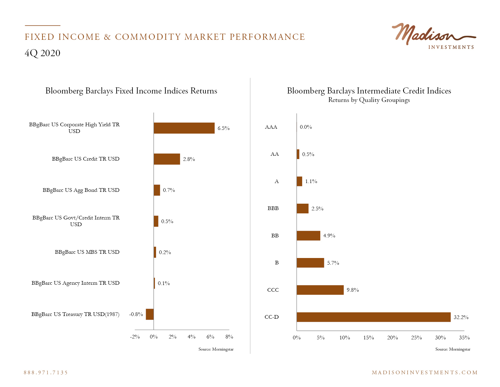 Fixed Income Market Performance 4 Q20