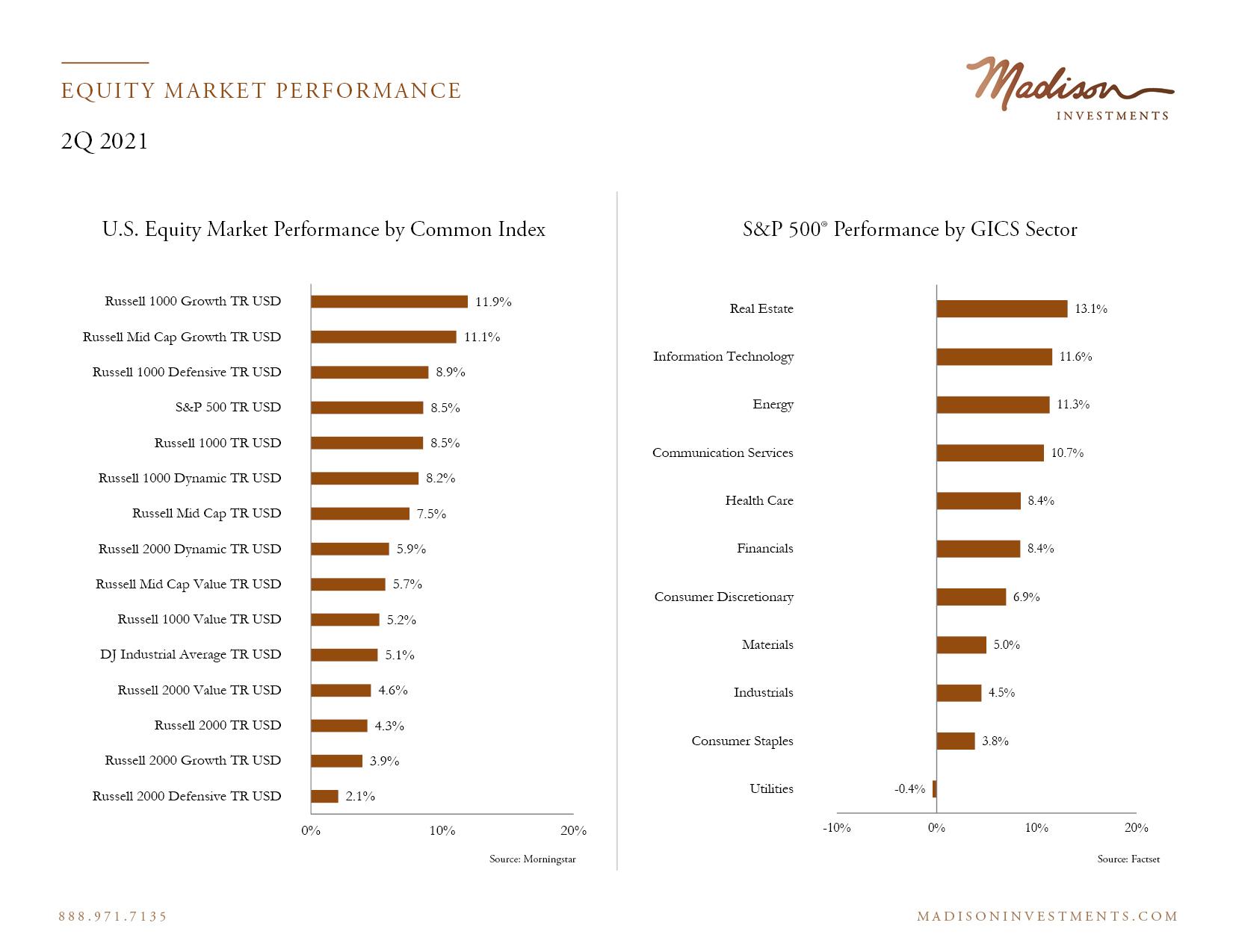 Equity Market Performance 2 Q