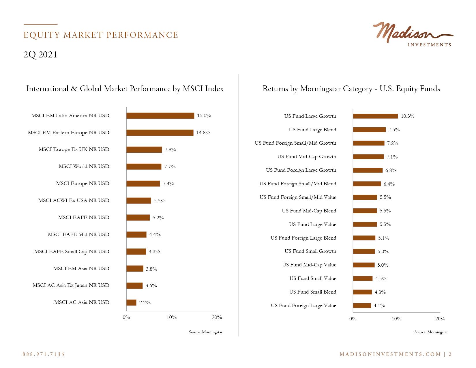 Equity Market Performance 2 Q2