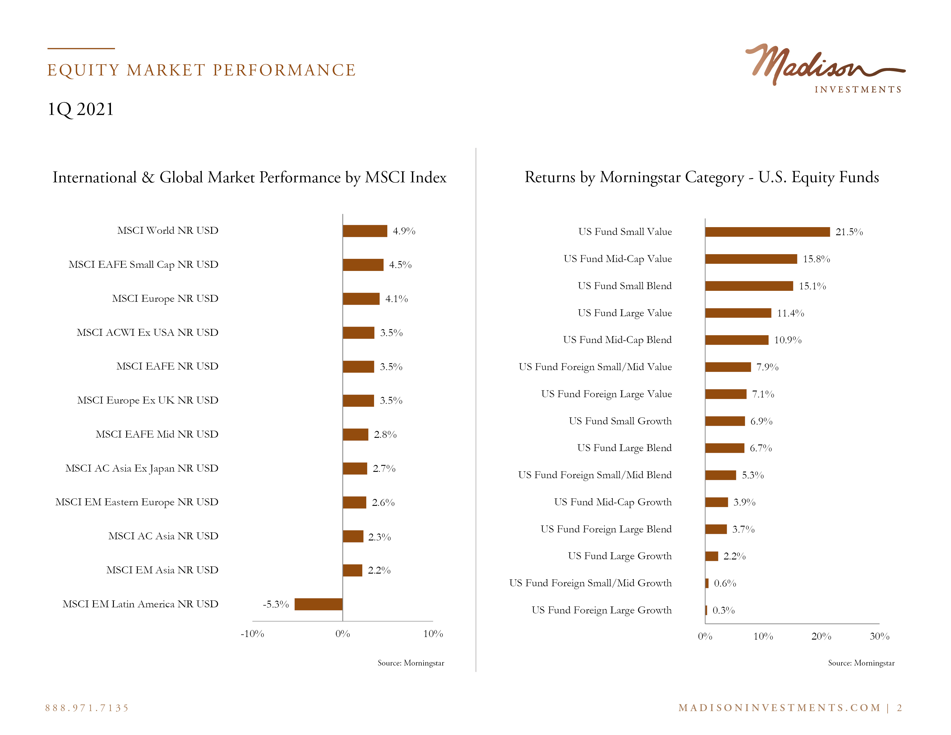 Equity Market Performance2