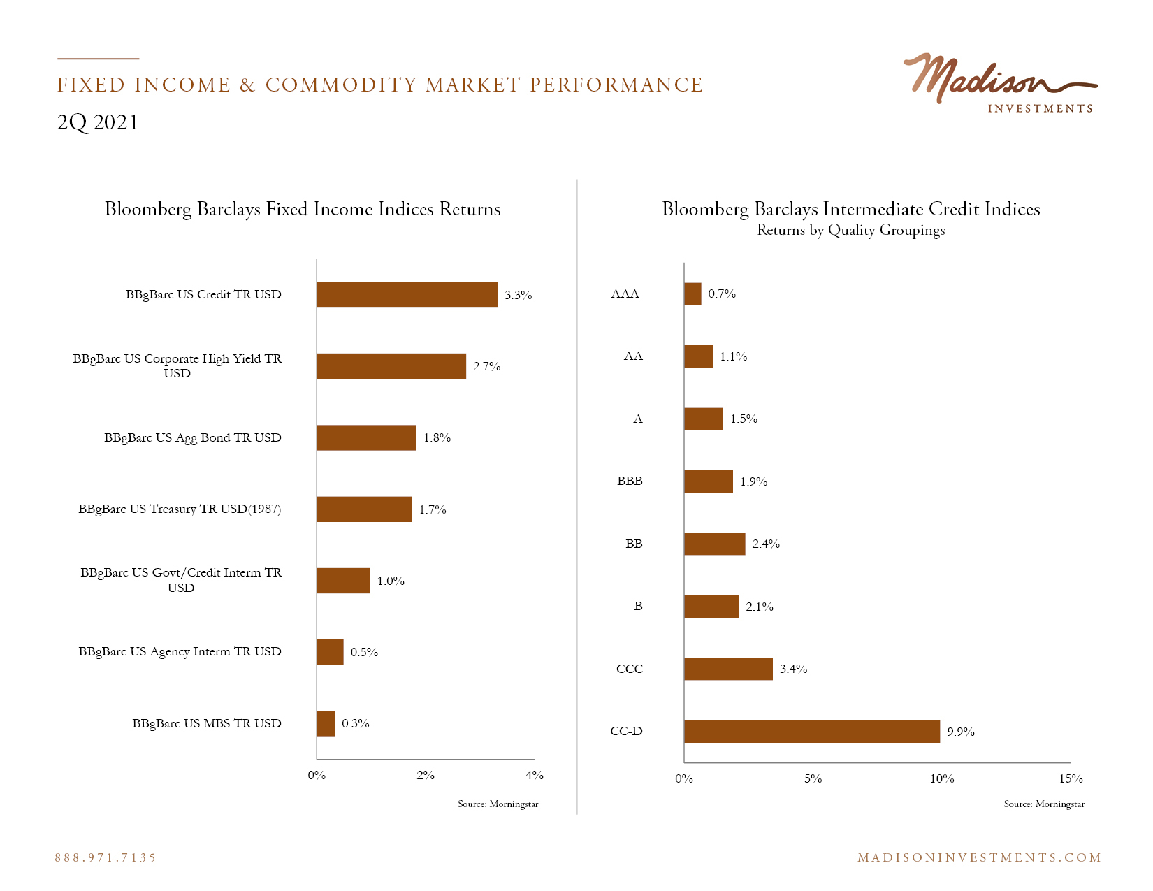Fixed Income Market Performance 2 Q