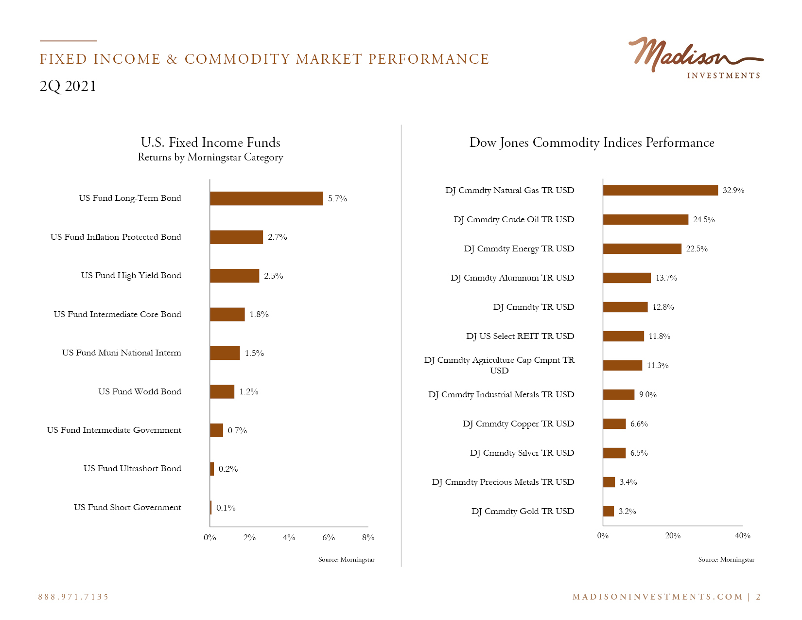 Fixed Income Market Performance 2 Q2