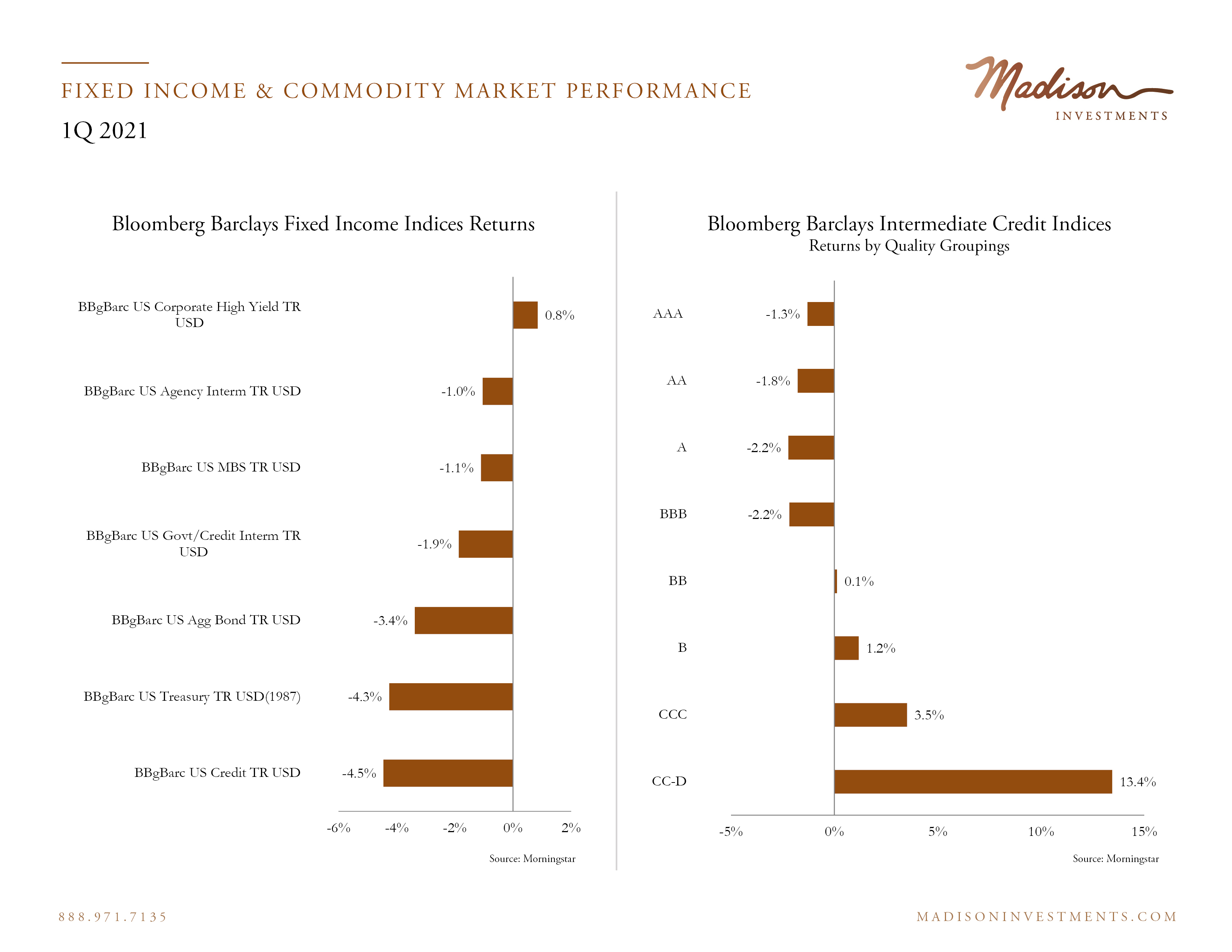 Fixed Income Market Performance