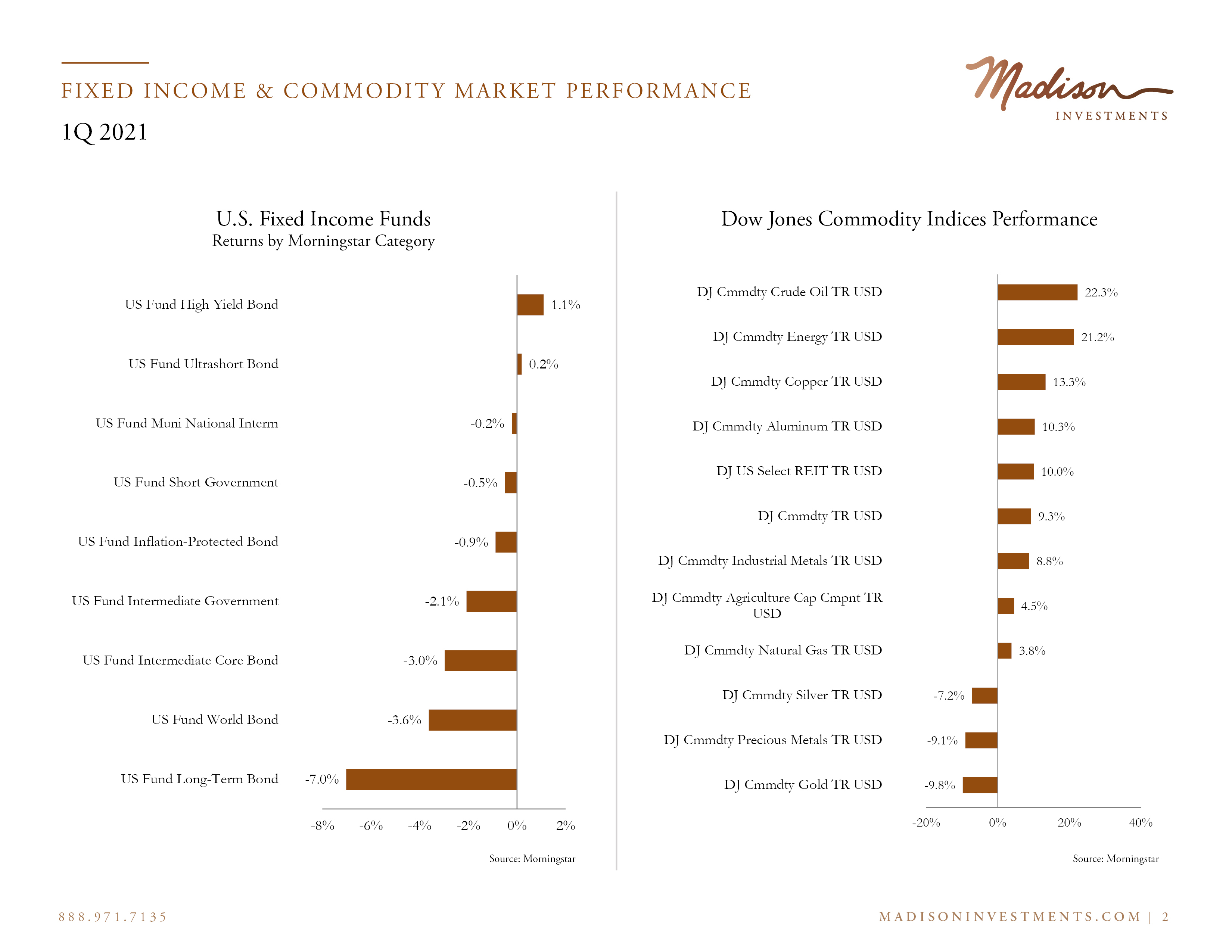 Fixed Income Market Performance2