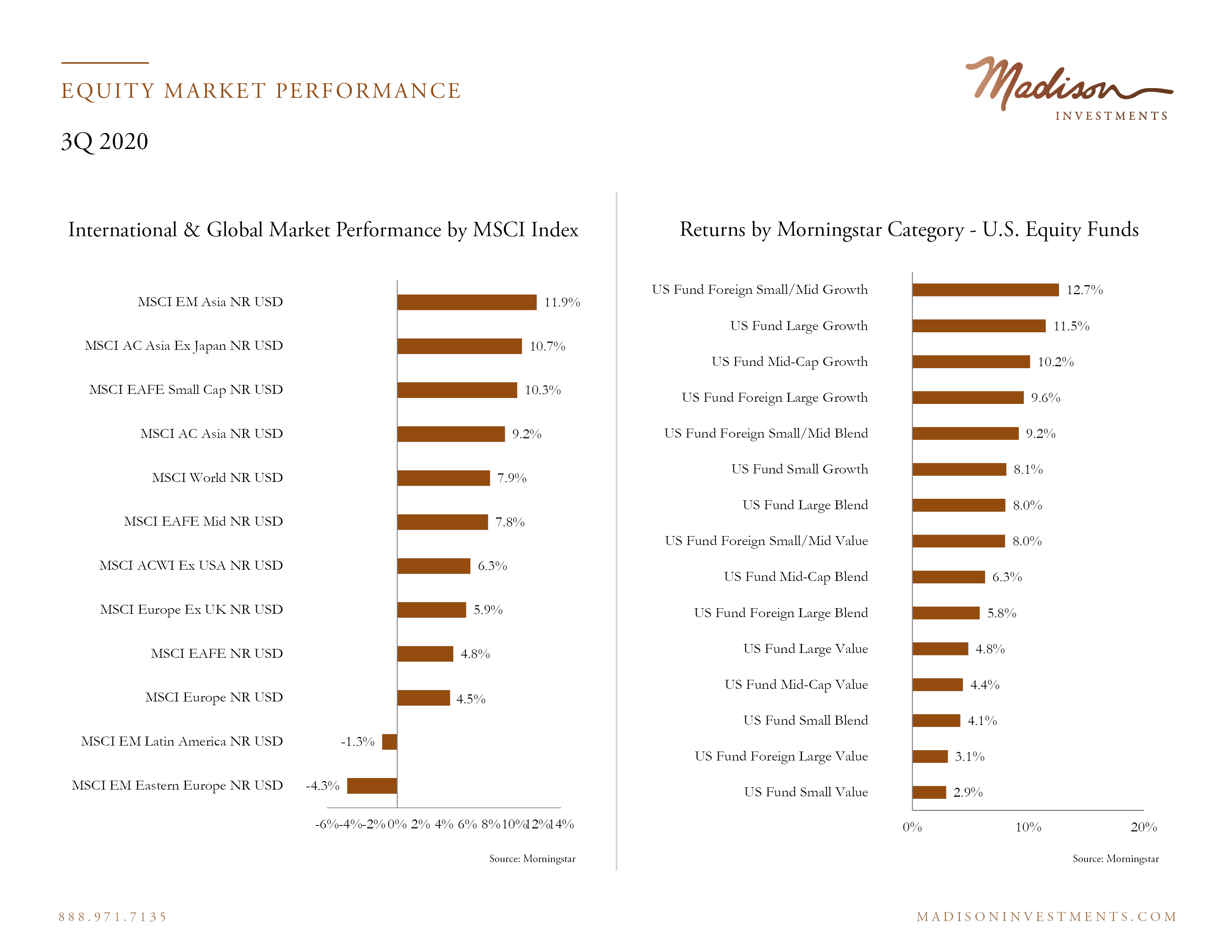 Equity Market Performance 3 Q202