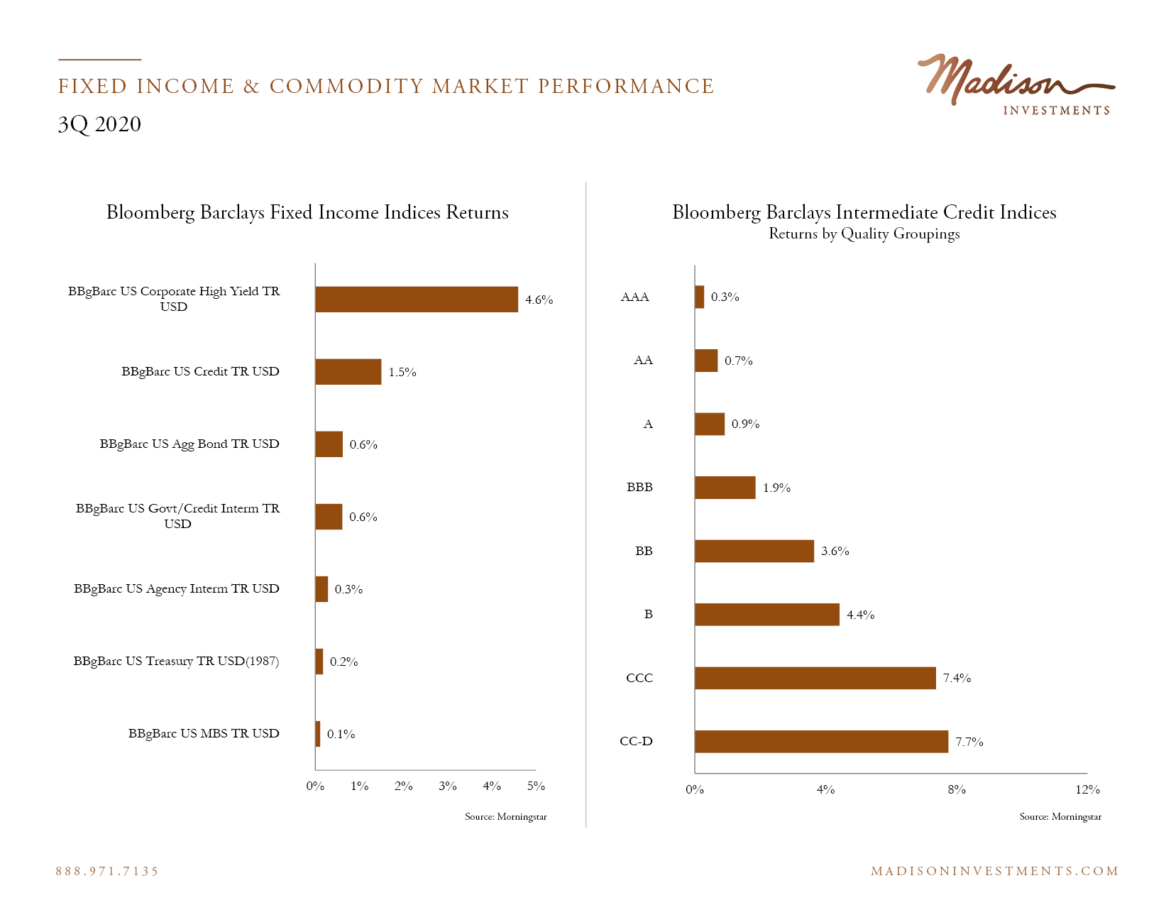 Fixed Income Market Performance 3 Q20