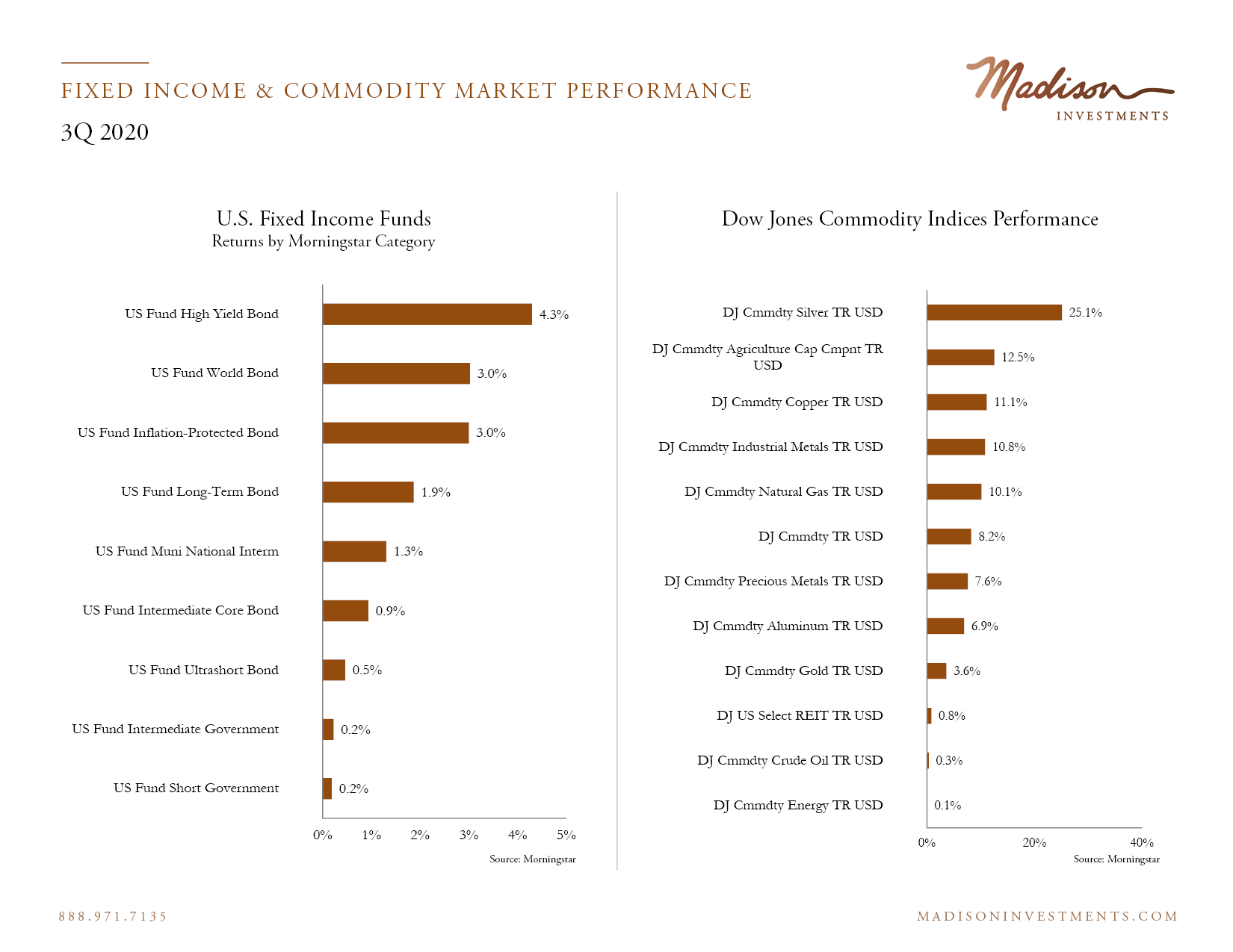 Fixed Income Market Performance 3 Q202