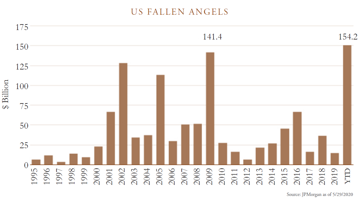US fallen angels