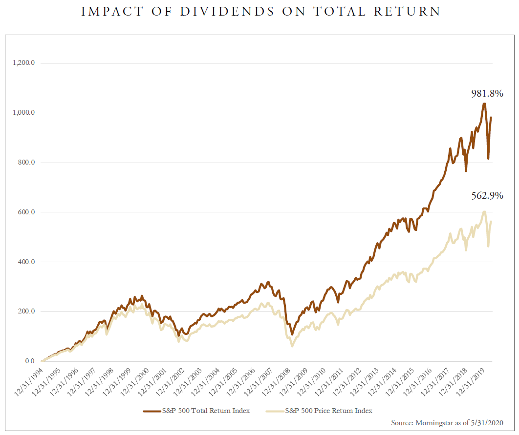 Impact of dividends on total return